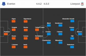 Liverpool vs Everton-doi-hinh-du-kien-premier-league-ngoai-hang-anh-2020-soikeo79.com-min