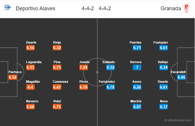 doi-hinh-du-kien-Deportivo Alaves-vs-Granada-soikeo79.com