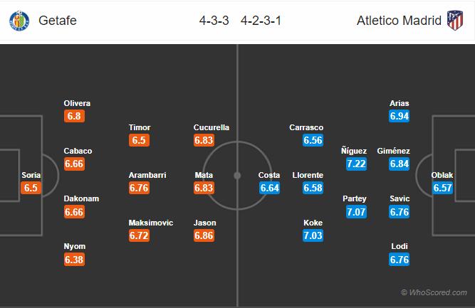 soikeo79.com-la-liga-getafe-atletico-madrid-2-2-min