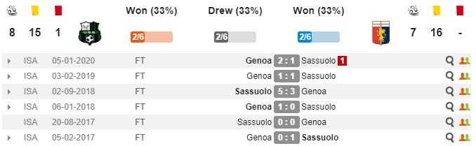 soikeo79.com-sassuolo-genoa-5-min