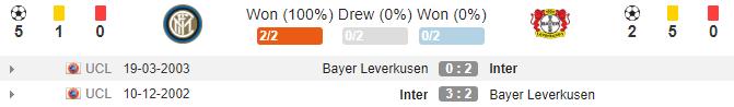 soikeo79.com-europa-league-inter-vs-leverkusen-doi-dau-min