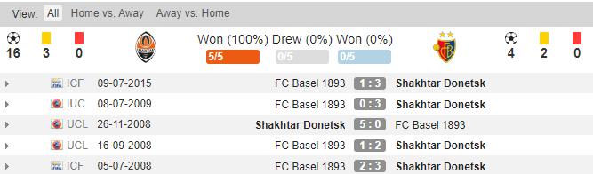 soikeo79.com-europa-league-shakhtar-vs-basel-doi-dau-min