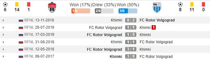 soikeo79.com-khimki-vs-rotor-volgograd-lich-su-dau-min