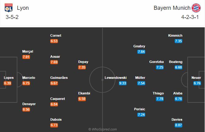 soikeo79.com-lyon-vs-bayern-munich-ban-ket-champions-league-doi-hinh-du-kien-min