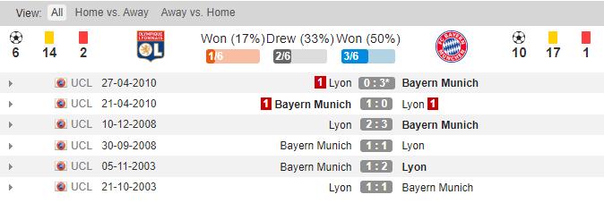 soikeo79.com-lyon-vs-bayern-munich-ban-ket-champions-league-lich-su-dau-min