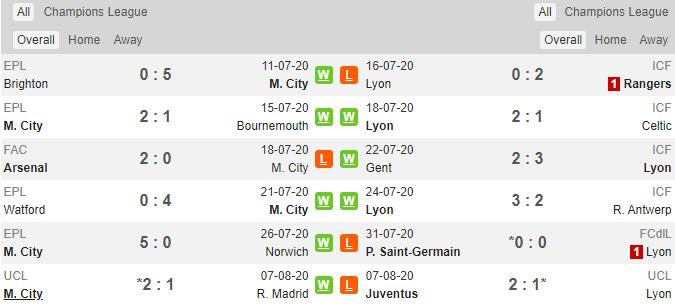 soikeo79.com-manchester-city-vs-lyon-champions-league-c1-chau-au-lich-su-dau-min