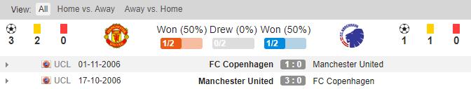 soikeo79.com-manchester-united-vs-man-utd-vs-copenhagen-europa-league-doi-dau-min