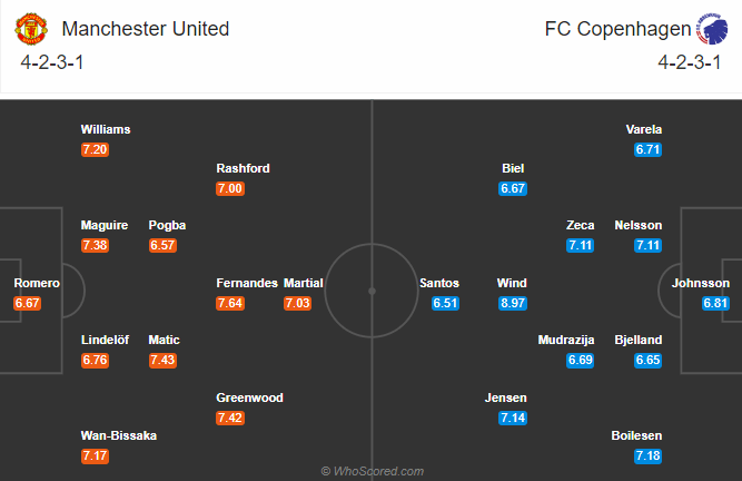 soikeo79.com-manchester-united-vs-man-utd-vs-copenhagen-europa-league-doi-hinh-du-kien-min