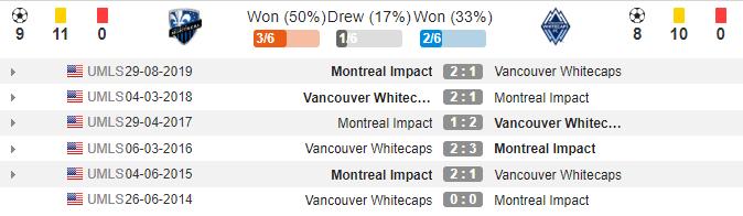 soikeo79.com-montreal-impact-vs-vancouver-white-caps-lich-su-dau-min