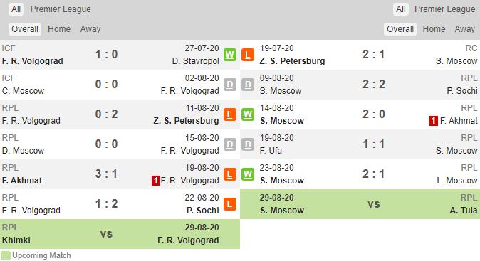 soikeo79.com-ngoai-hang-nga-rotor-volgograd-vs-spartak-lich-su-min