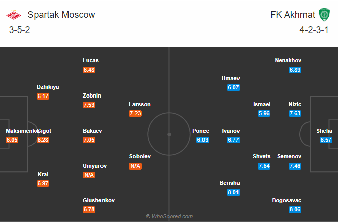 soikeo79.com-ngoai-hang-nga-russian-premier-league-spartak-moscow-vs-fk-akhmat-min
