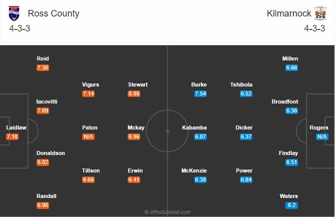 soikeo79.com-ngoai-hang-scotland-ross-county-vs-kilmarnock-doi-hinh-min