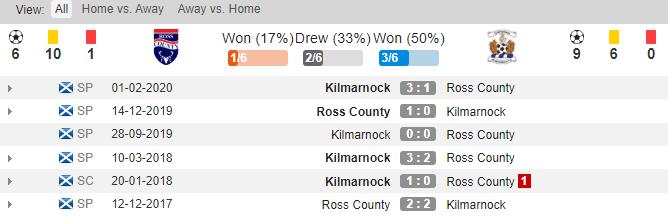 soikeo79.com-ngoai-hang-scotland-ross-county-vs-kilmarnock-lich-su-dau-min