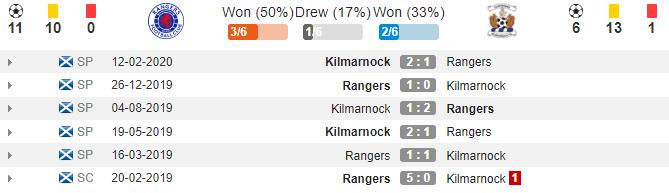 soikeo79.com-rangers-vs-kilmarnock-ngoai-hang-scotland-3-min