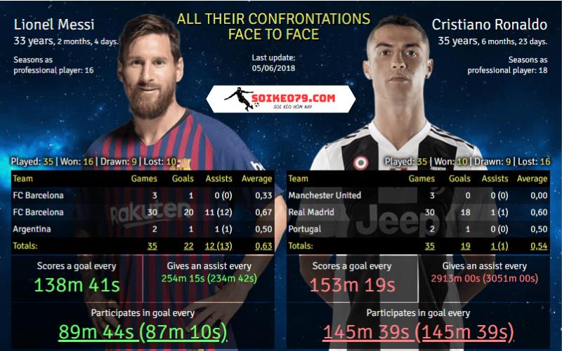 soikeo79.com-so-sanh-messi-ronaldo-stats-compare (3)