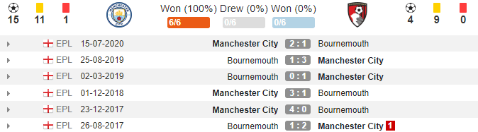 soikeo79.com-cup-lien-doan-anh-carabao-manchester-city-vs-bournemouth-ls-1-2-min
