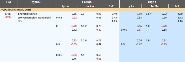 soikeo79.com-ngoai-hang-anh-premier-league-sheffield-vs-wolves-tl