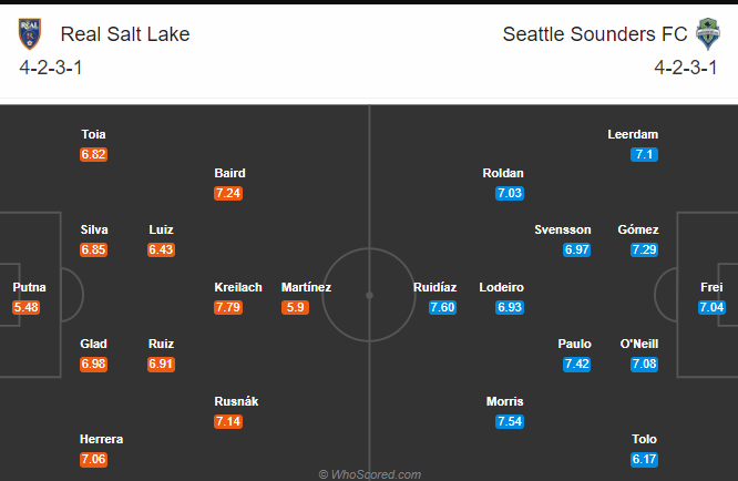 doi-hinh-du-kien-seattle-sounder-vs-real-salt-lake-08-10-min-2