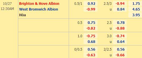 ty-le-soi-keo-brighton-vs-West-Bromwich-Albion