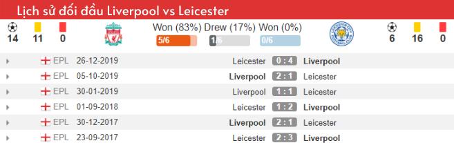 Lịch sử đối đầu Liverpool vs Leicester