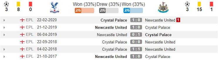 lich-su-dau-Crystal-Palace-vs-Newcastle