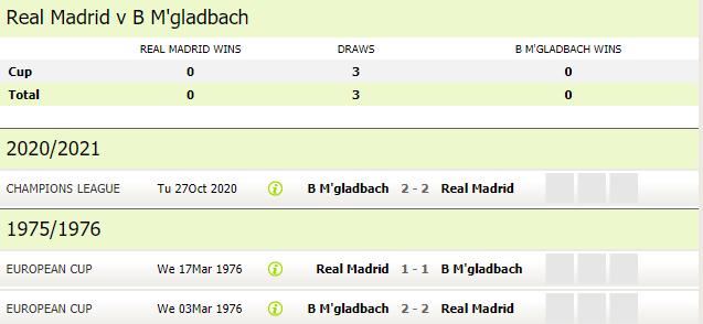 lich-su-dau-real-madrid-vs-gladbach-champions-league