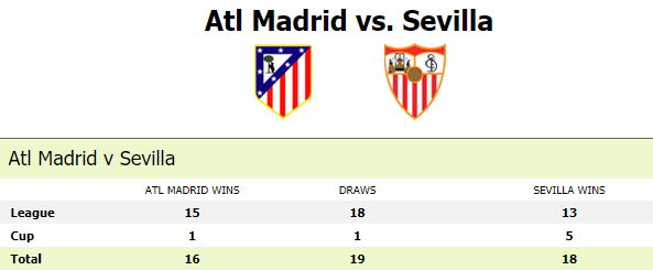 lich-su-doi-dau-atletico-madrid-vs-sevilla