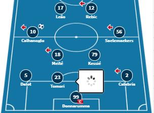 doi hinh du kien AC Milan
