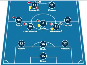 doi hinh du kien Lazio vs AC Milan