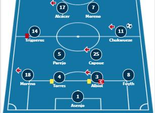ty le keo villarreal vs arsenal europa league soikeo79 -1