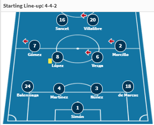 doi hinh du kien Athletic Bilbao vs Real Madrid