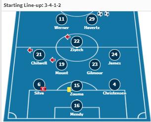 doi hinh du kien Chelsea vs Real Madrid