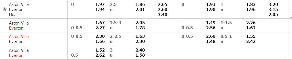 soi-keo-aston-villa-vs-everton-luc-0h00-ngay-14-5-2021-2