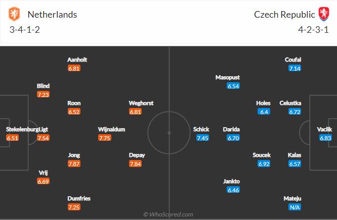 doi hinh Hà Lan vs Séc vong 16 euro 2020