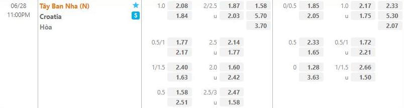 ty le keo croatia vs tay ban nha 28 6 euro 2020 soikeo79