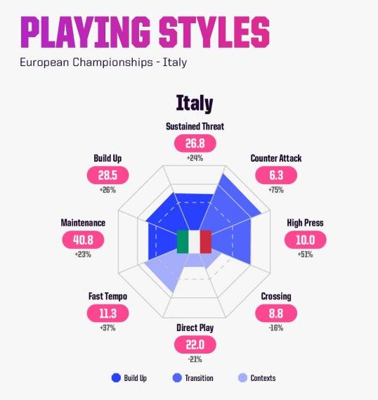 mancini italia euro 2020-2